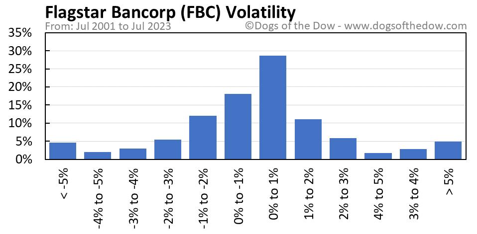 FBC volatility chart