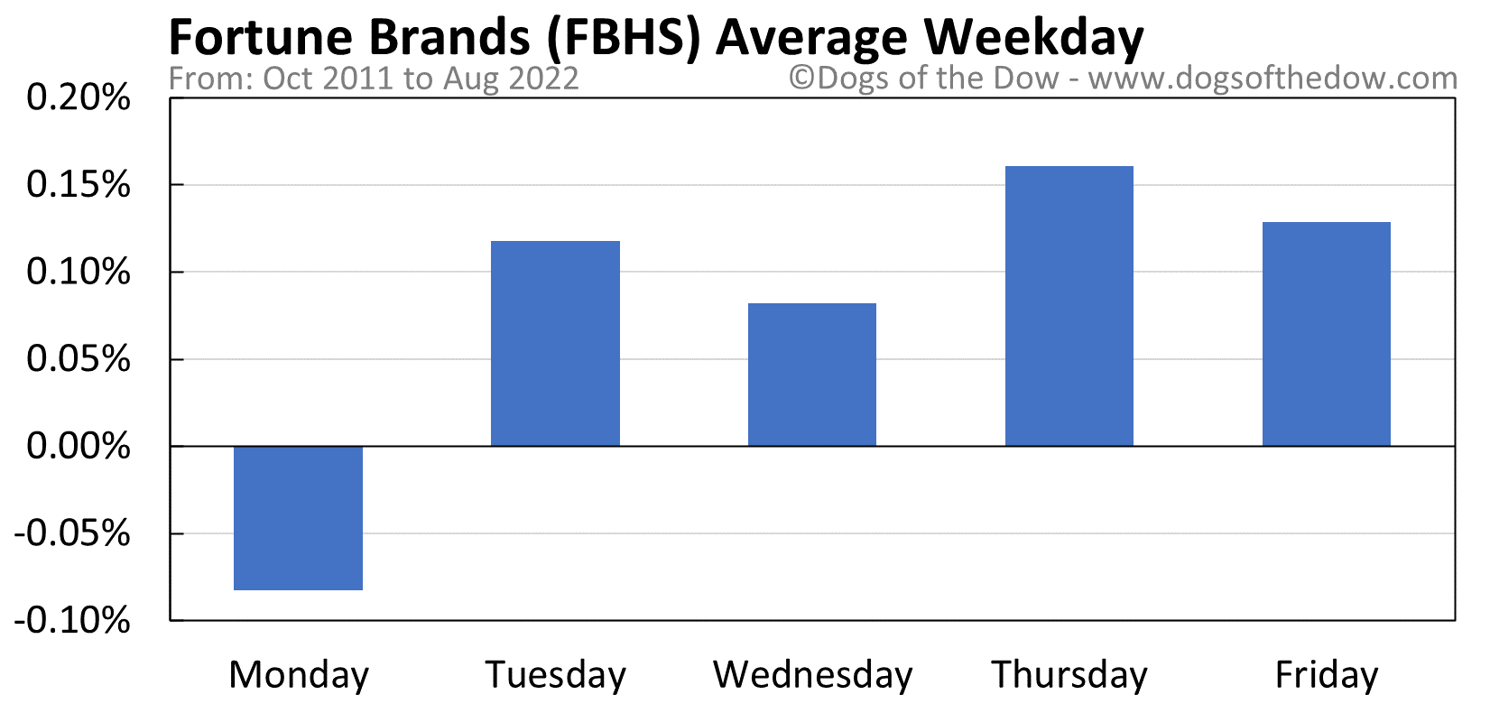 FBHS average weekday chart