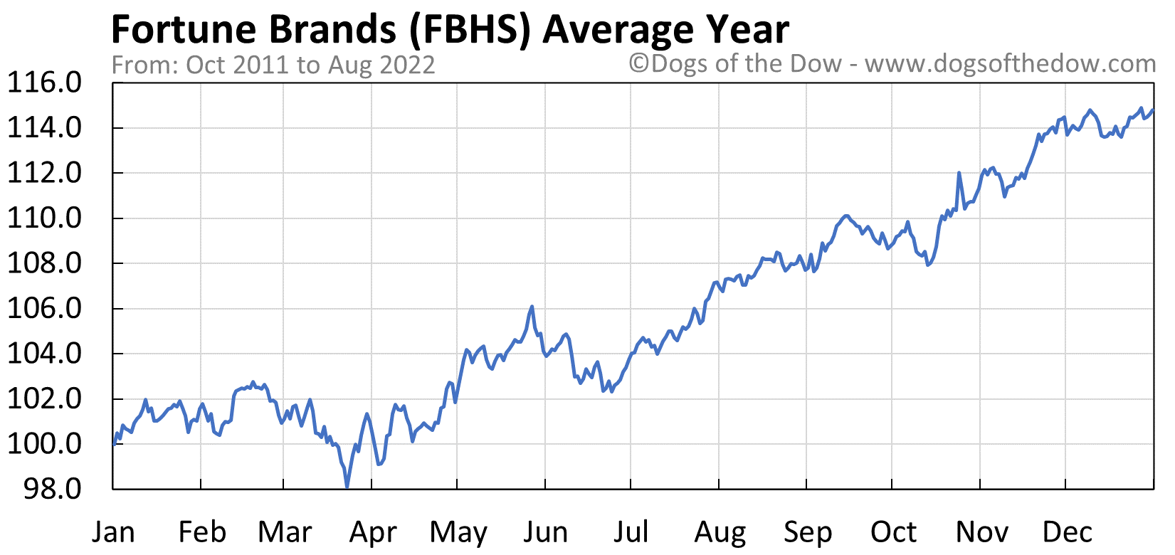 FBHS average year chart