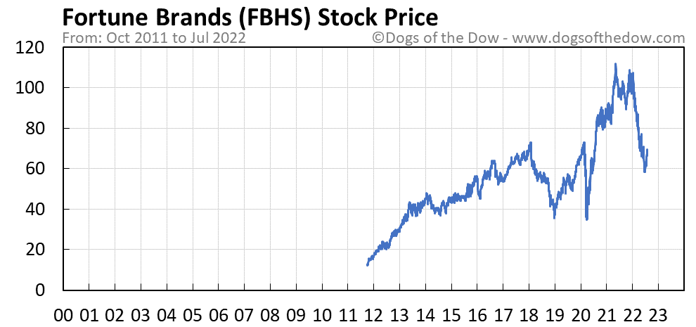 FBHS stock price chart