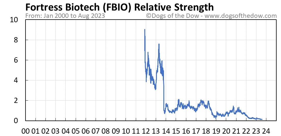 FBIO relative strength chart