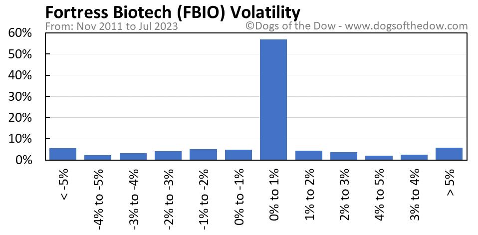 FBIO volatility chart