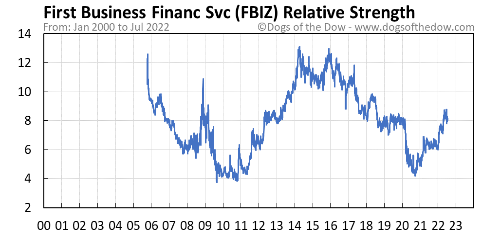 FBIZ relative strength chart