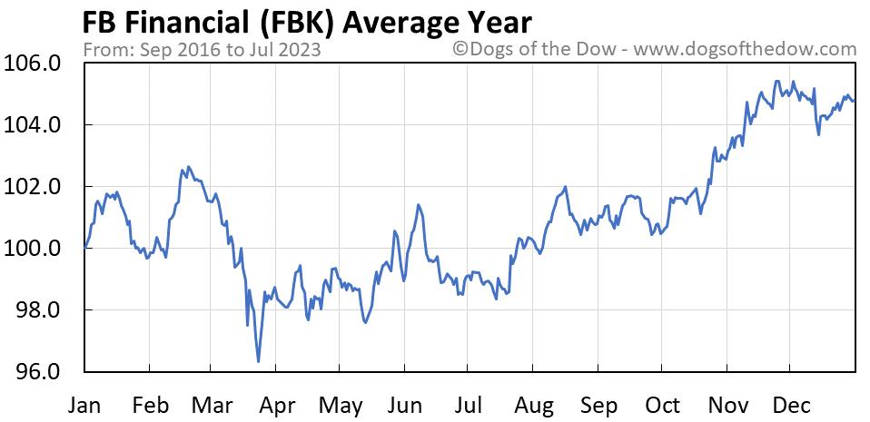 FBK average year chart