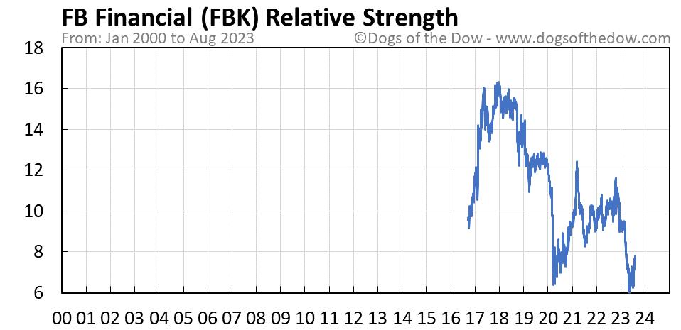 FBK relative strength chart