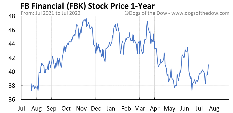 FBK 1-year stock price chart