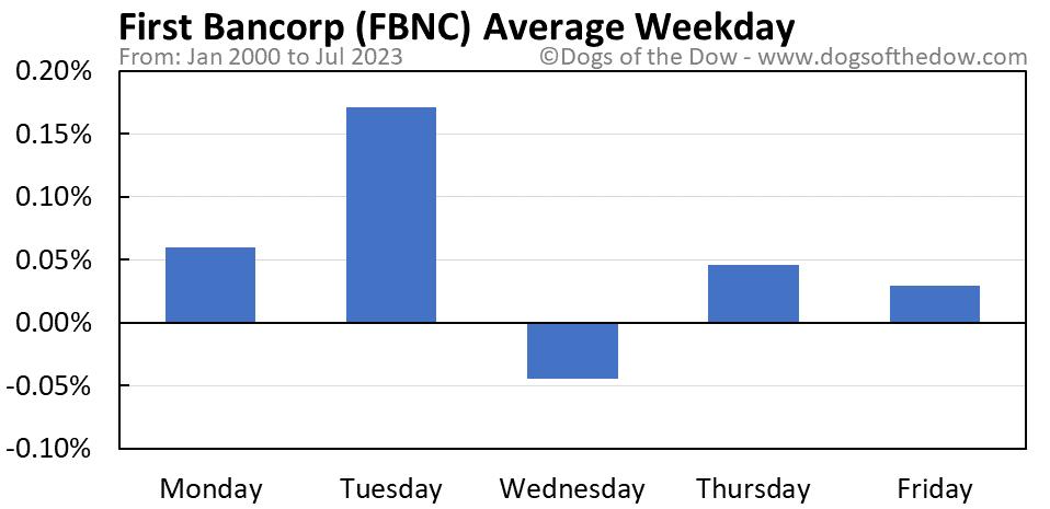 FBNC average weekday chart