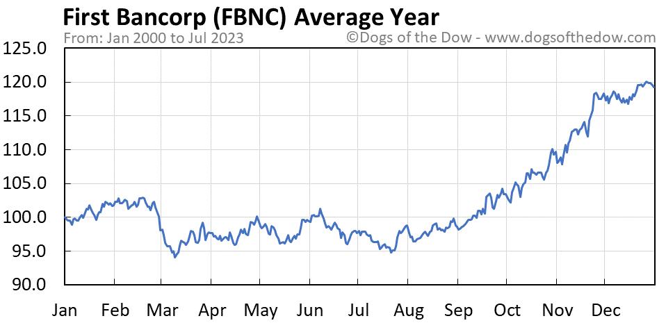 FBNC average year chart