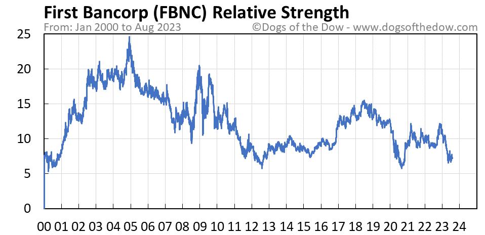 FBNC relative strength chart