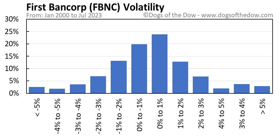 FBNC volatility chart