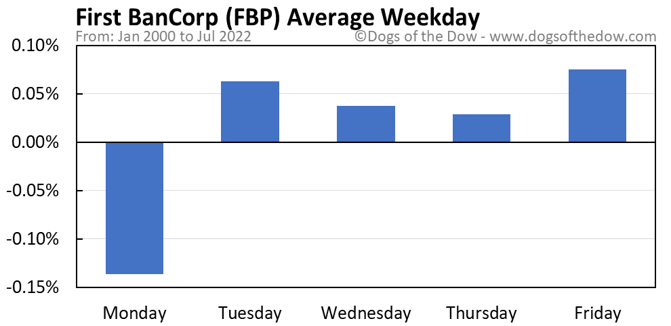 FBP average weekday chart