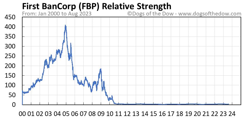FBP relative strength chart