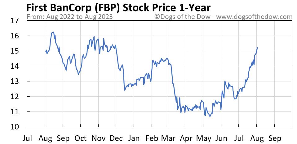 FBP 1-year stock price chart