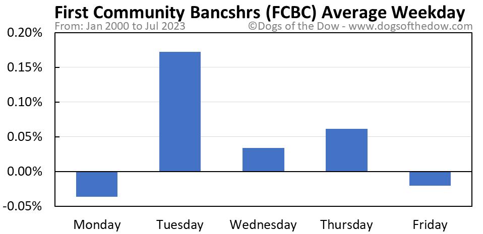 FCBC average weekday chart