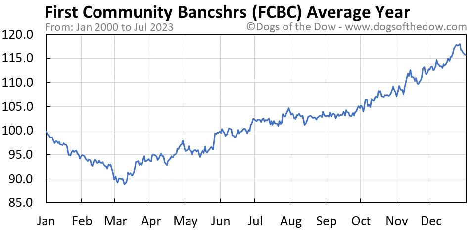 FCBC average year chart