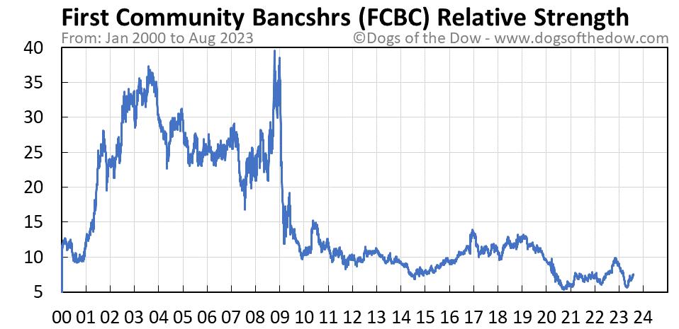 FCBC relative strength chart