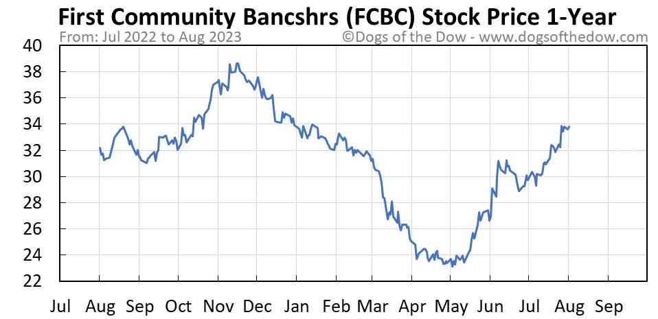 FCBC 1-year stock price chart