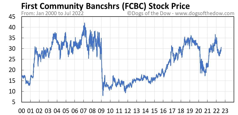 FCBC stock price chart