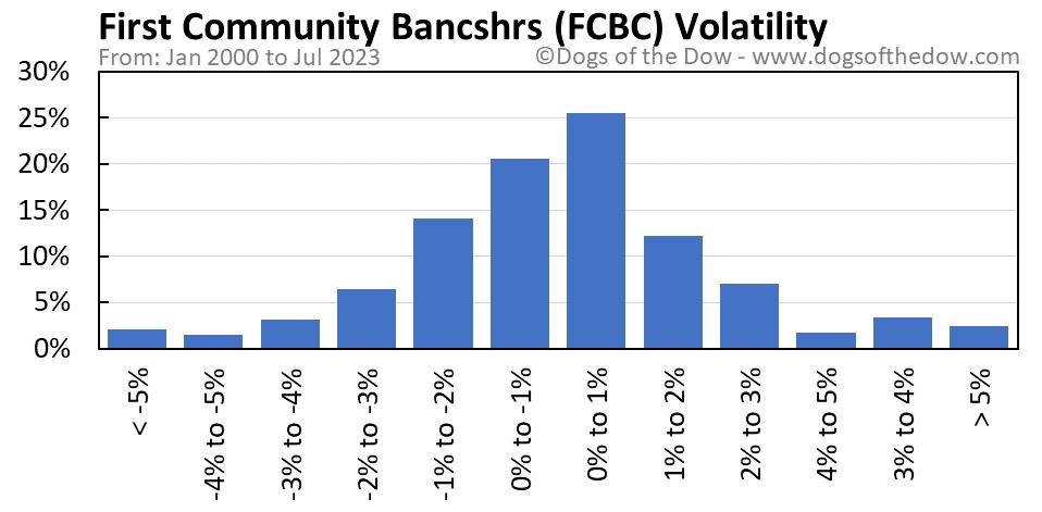 FCBC volatility chart