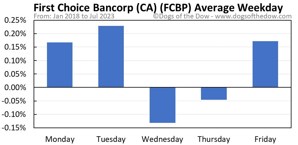 FCBP average weekday chart