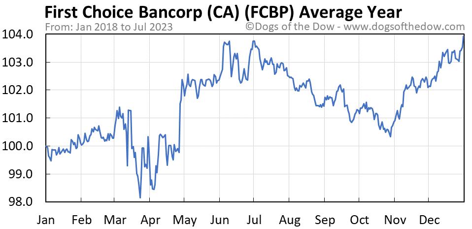 FCBP average year chart
