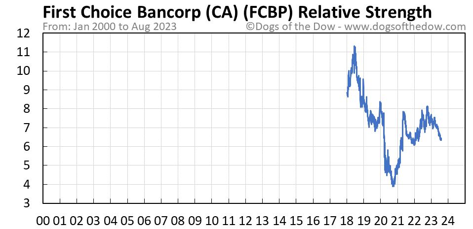 FCBP relative strength chart