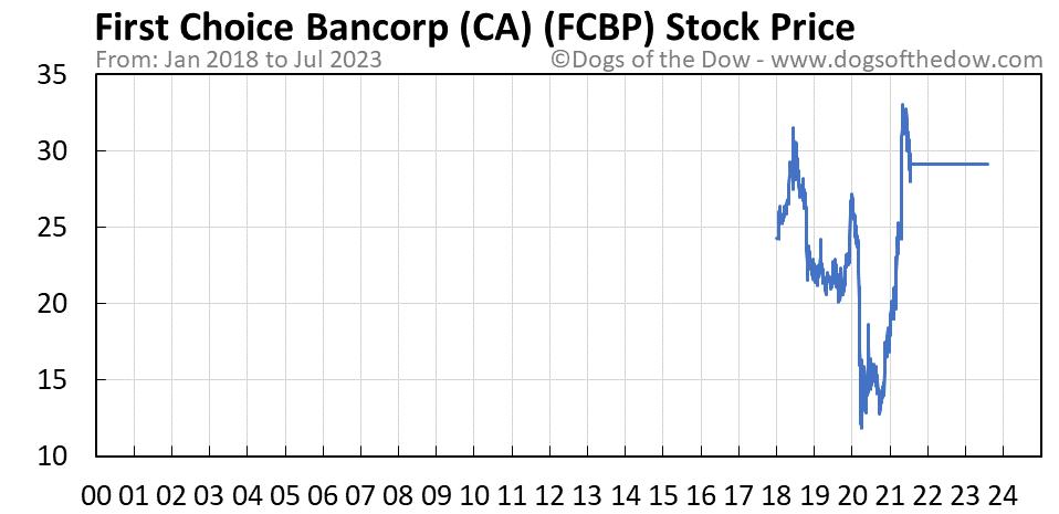 FCBP stock price chart