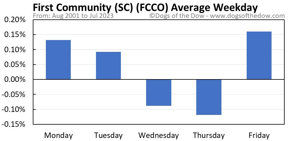 FCCO average weekday chart