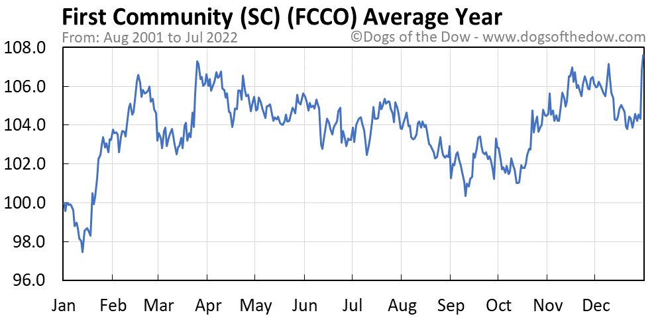 FCCO average year chart