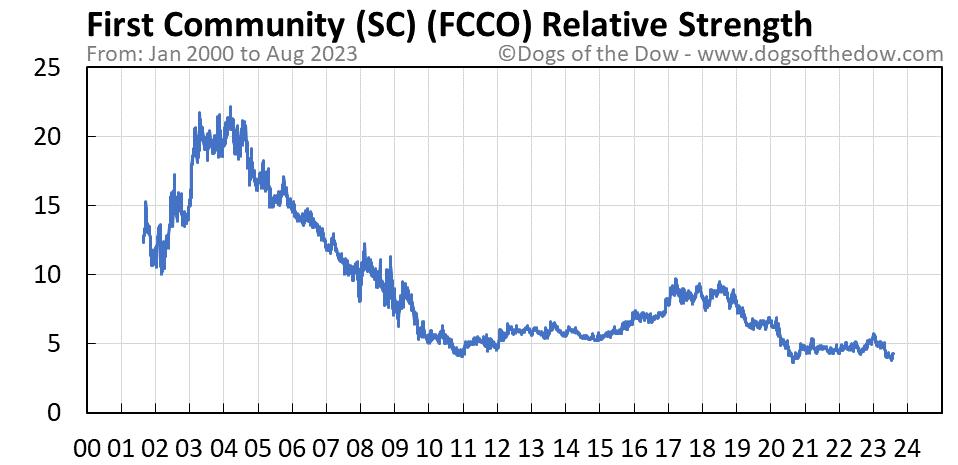 FCCO relative strength chart
