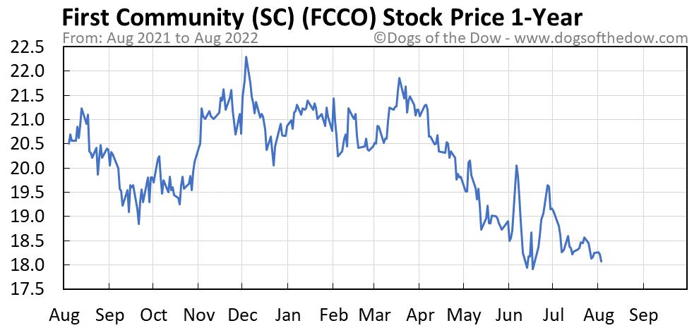 FCCO 1-year stock price chart