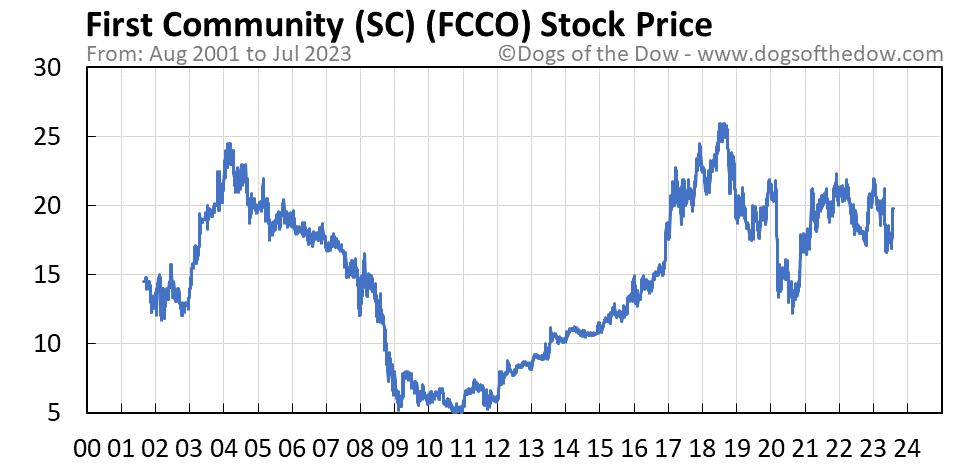 FCCO stock price chart