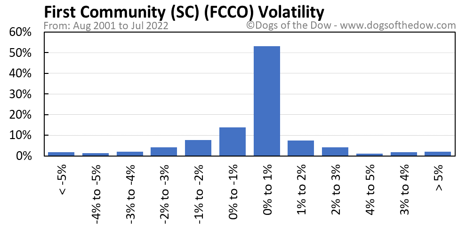 FCCO volatility chart