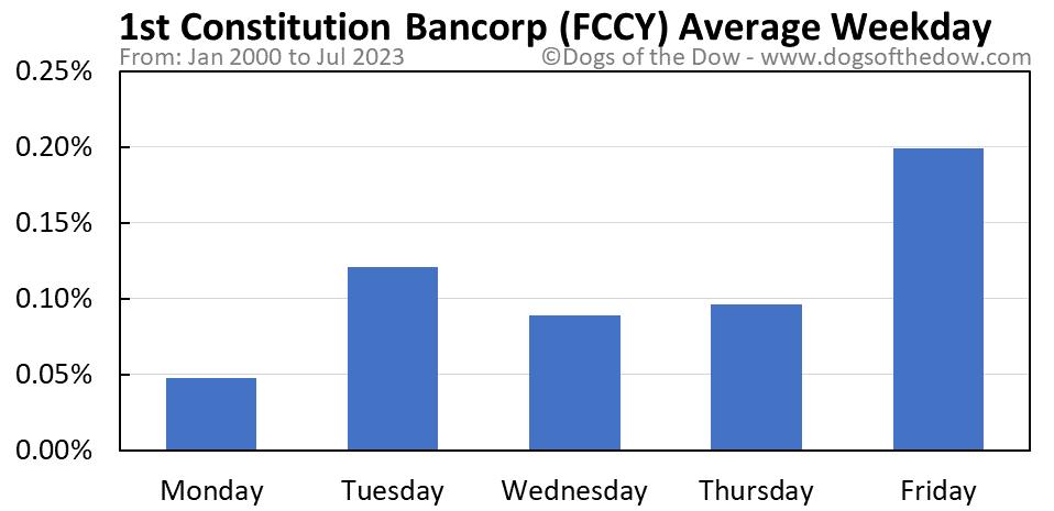 FCCY average weekday chart