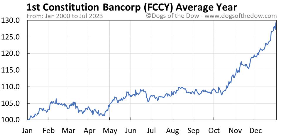 FCCY average year chart