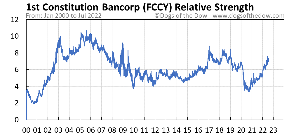 FCCY relative strength chart