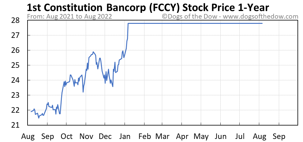 FCCY 1-year stock price chart