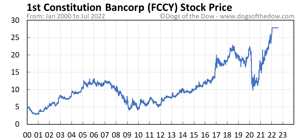 FCCY stock price chart