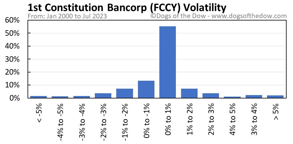 FCCY volatility chart