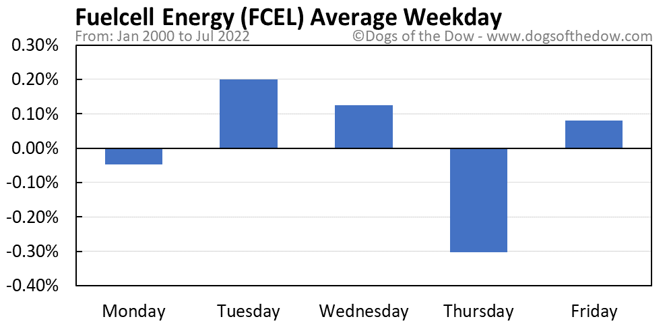 FCEL average weekday chart