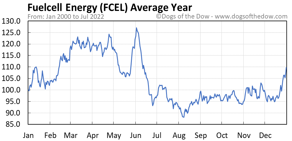 FCEL average year chart