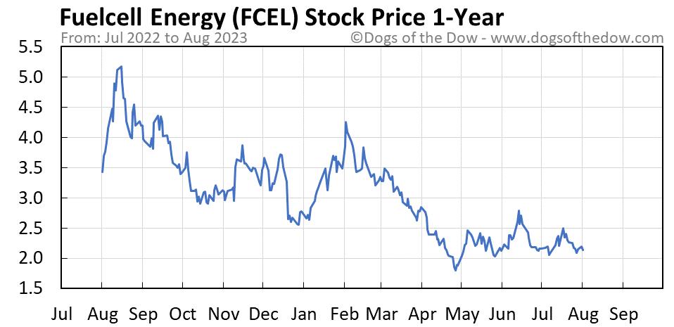 FCEL 1-year stock price chart