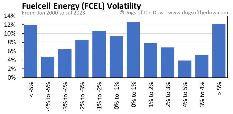 FCEL volatility chart