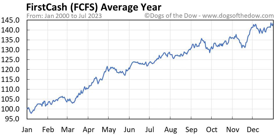 FCFS average year chart
