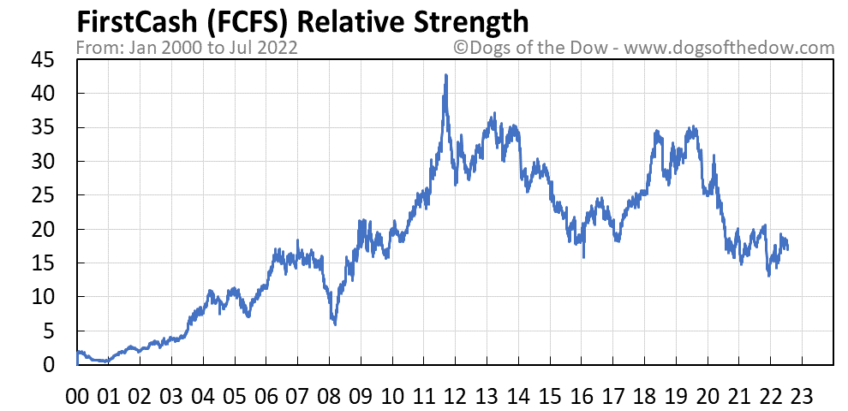 FCFS relative strength chart