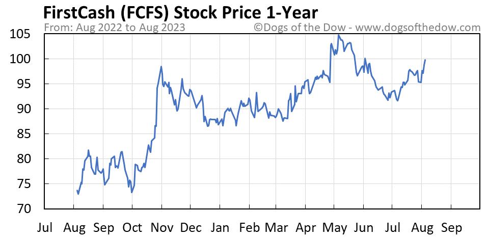 FCFS 1-year stock price chart