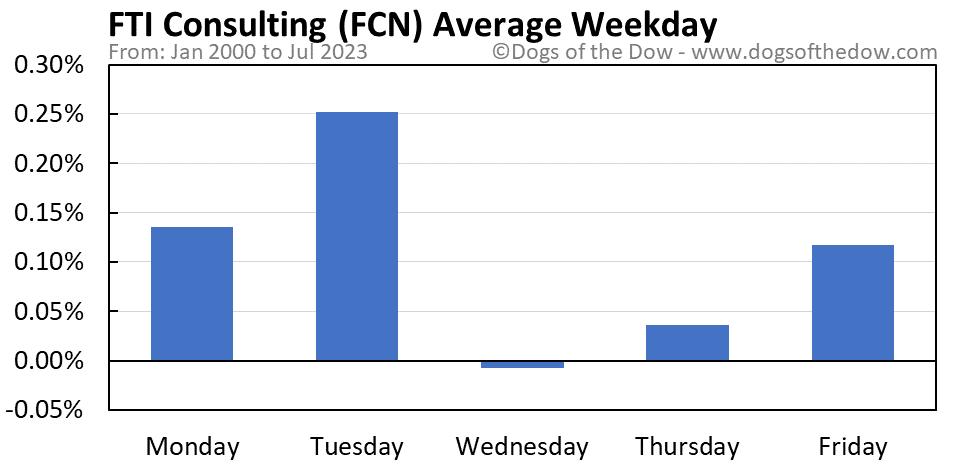 FCN average weekday chart