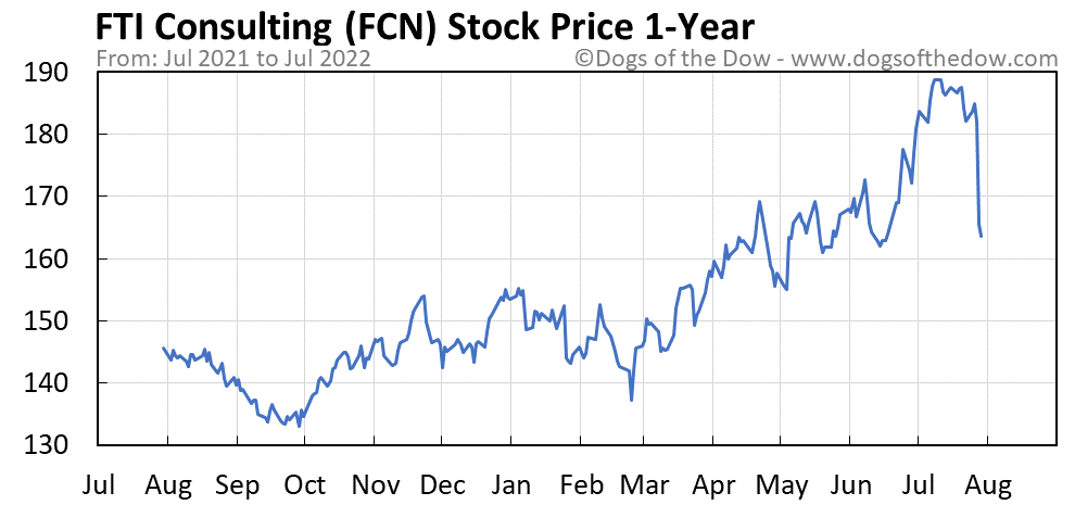 FCN 1-year stock price chart