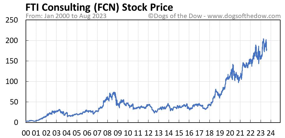 FCN stock price chart