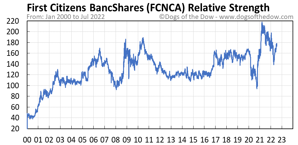 FCNCA relative strength chart